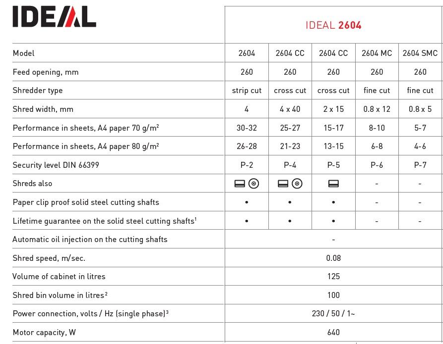 produktinfo Ideal 2604 makulator