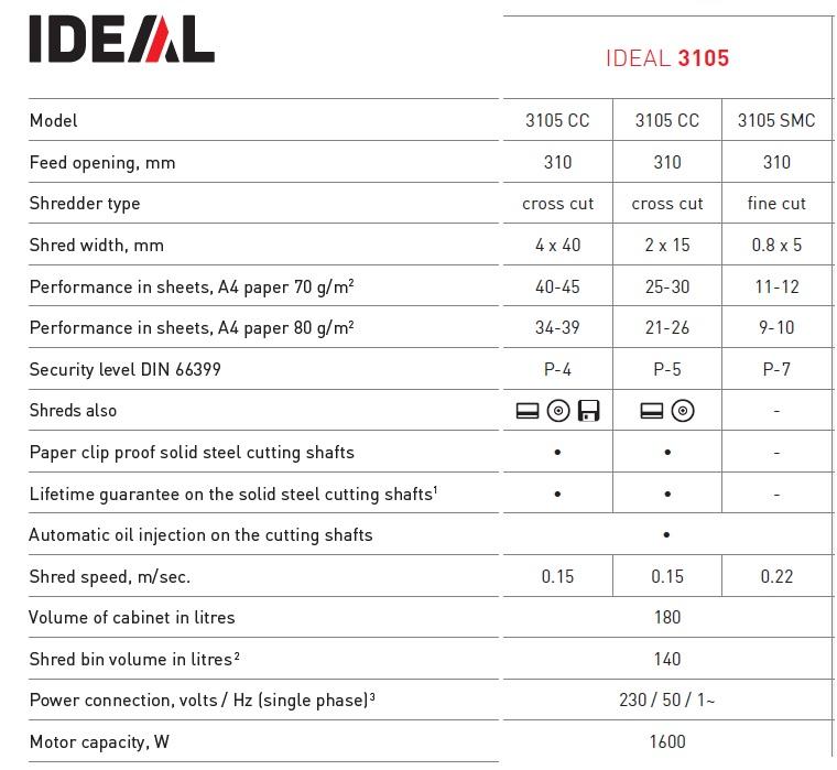produktinfo ideal 3105 makulator